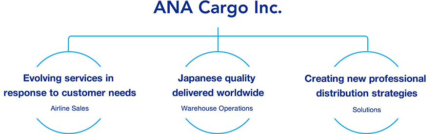 ANA Cargo Inc. -Airline Sales Evolving services in response to customer needs -Warehouse Operations Japanese quality delivered worldwide -Solutions Creating new professional distribution strategies