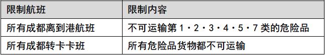 成都輸送制限 中国語.png