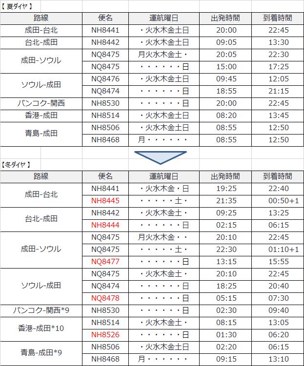 夏冬ダイヤ(取り込み訂正).png