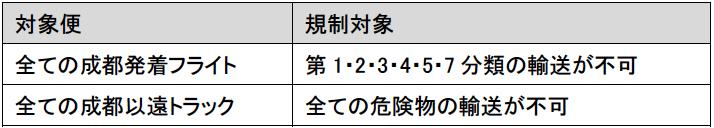 成都輸送制限 日本語.png